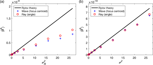 Computer simulations of optical turbulence in the weak- and