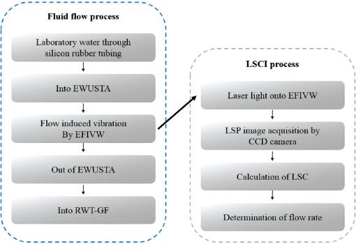 Spatiotemporal laser speckle flowmetry based on elastic