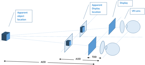 LC lens systems to solve accommodation/convergence conflict