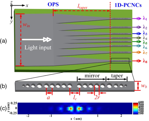 Ultrasmall in-plane demultiplexer enabled by an arra one ... on