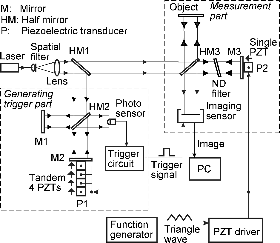 Interferometric trigger method with dual piezoelectric transducers