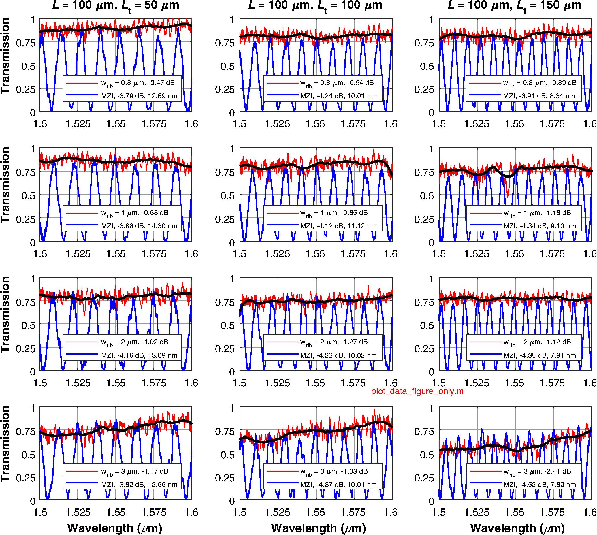 Wide subwavelength grating waveguide photonic integrated
