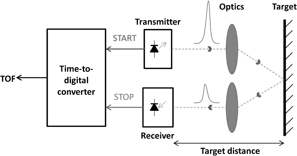 compact laser radar based on a subnanosecond laser diode transmitter and a two