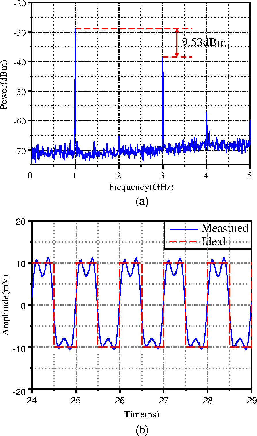 Photonic Assisted Square Waveform Generation Using A Dual Parallel Arbitrarydutycycle Squarewave Oscillator Circuit Diagram Electrical Spectrum Of The Experimentally Generated 1 Ghz And B Pulse Train