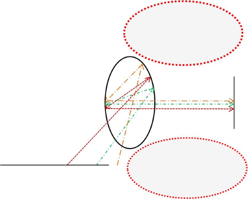 Panoramic endoscope based on convex parabolic mirrors