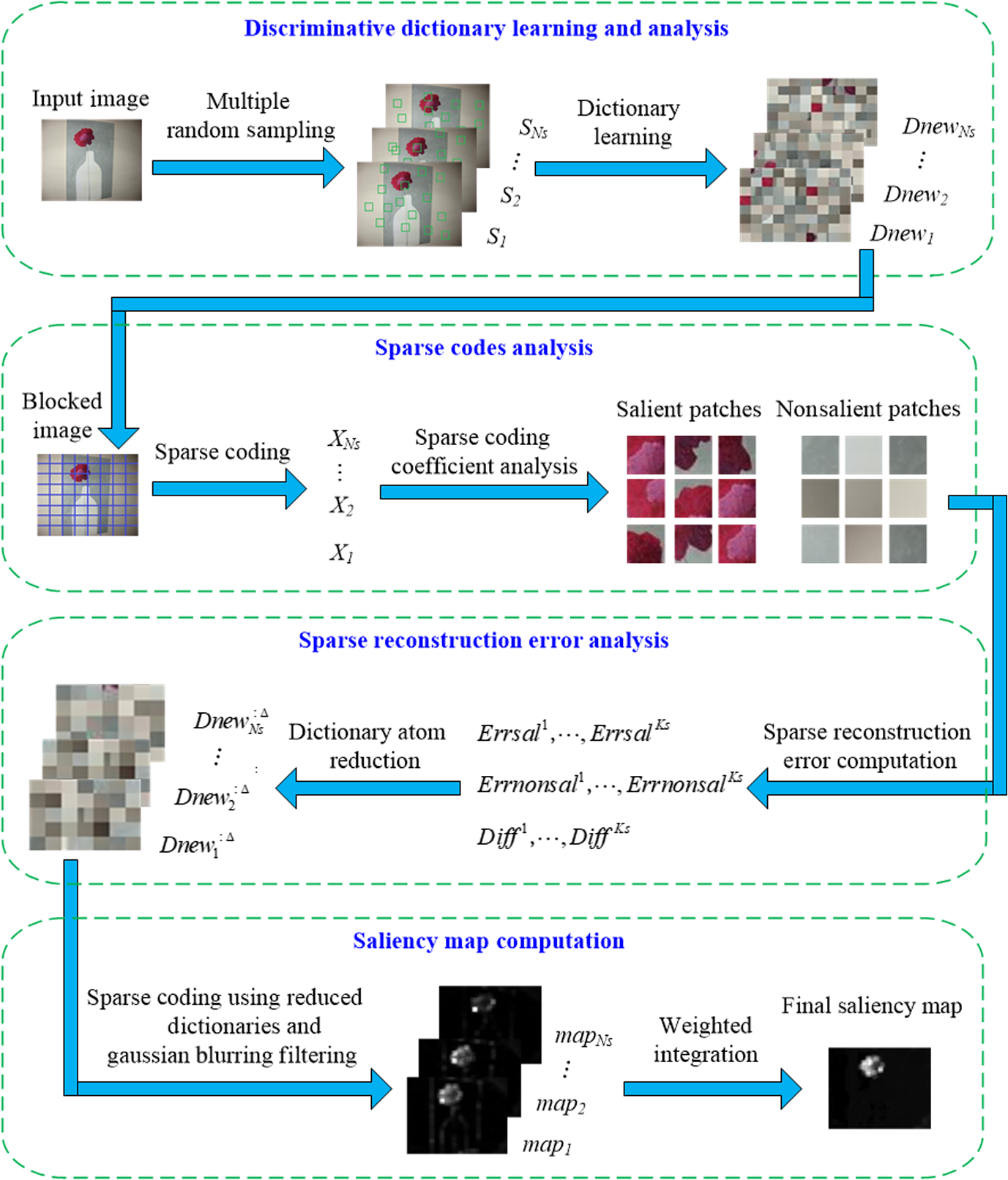 Visual saliency detection based on in-depth analysis of