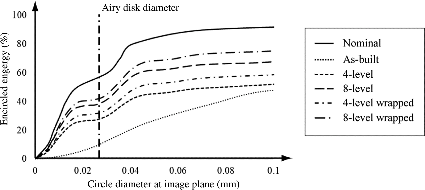 Optical Design And System Characterization Of An Imaging Microscope Thread Wj Vacuum Diagram Fig 9