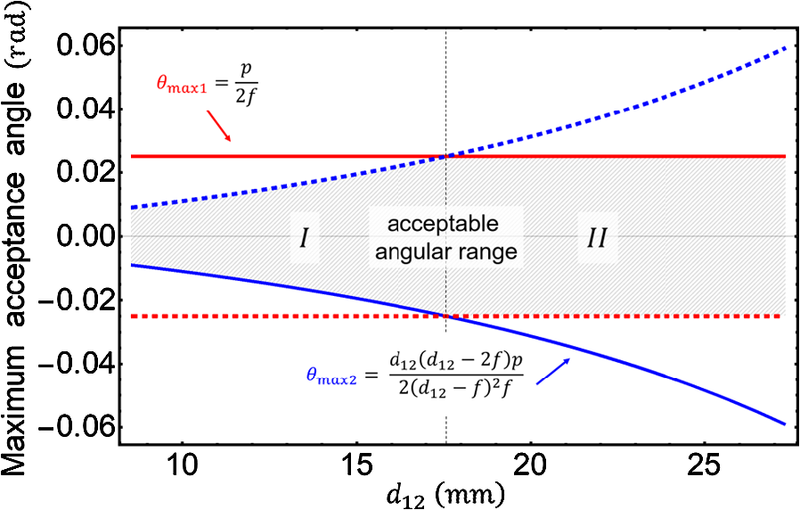 Design of zoom homogenizer to control size of illumination field