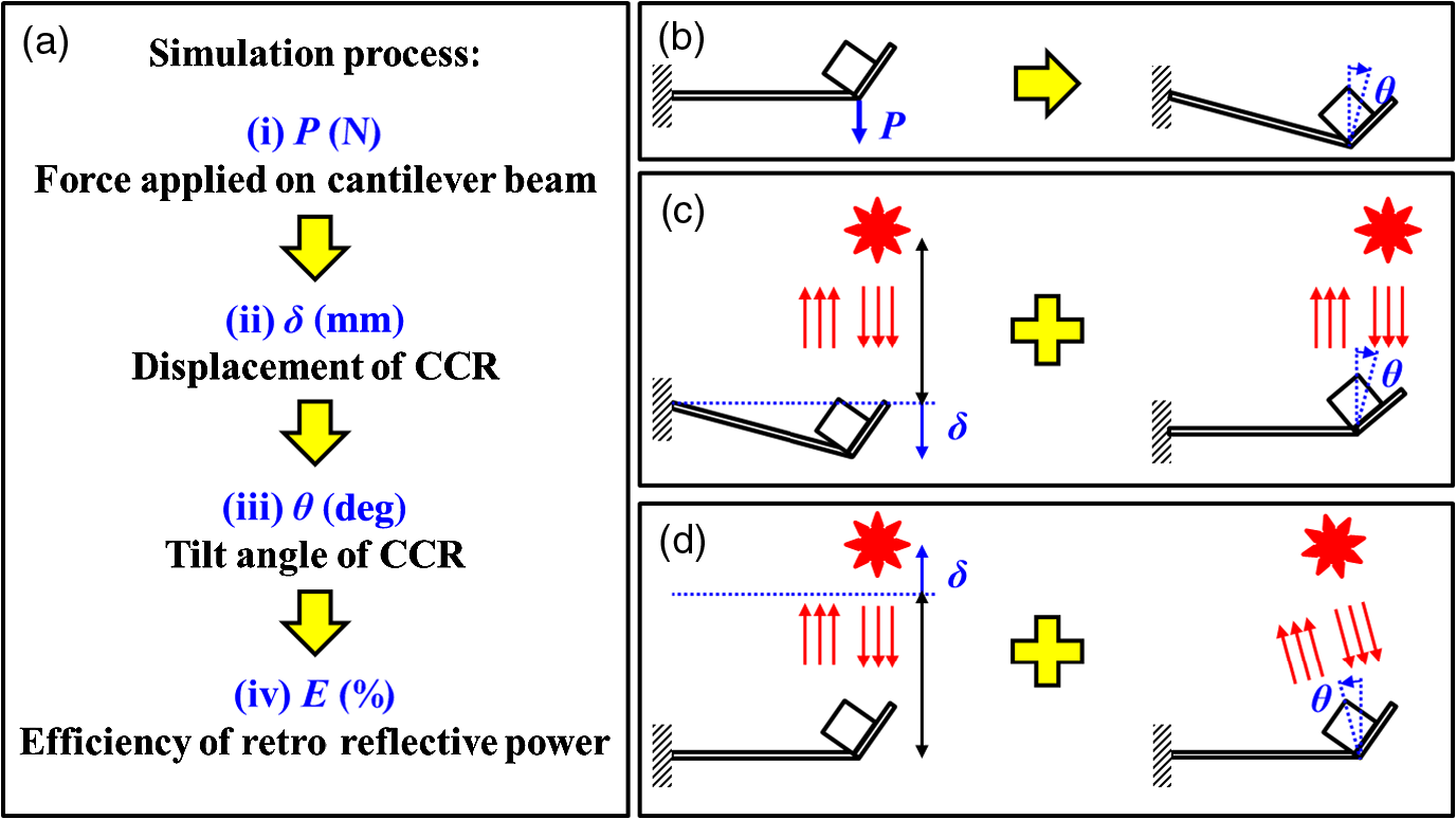 Study of wire electrical discharge machined folded-up corner