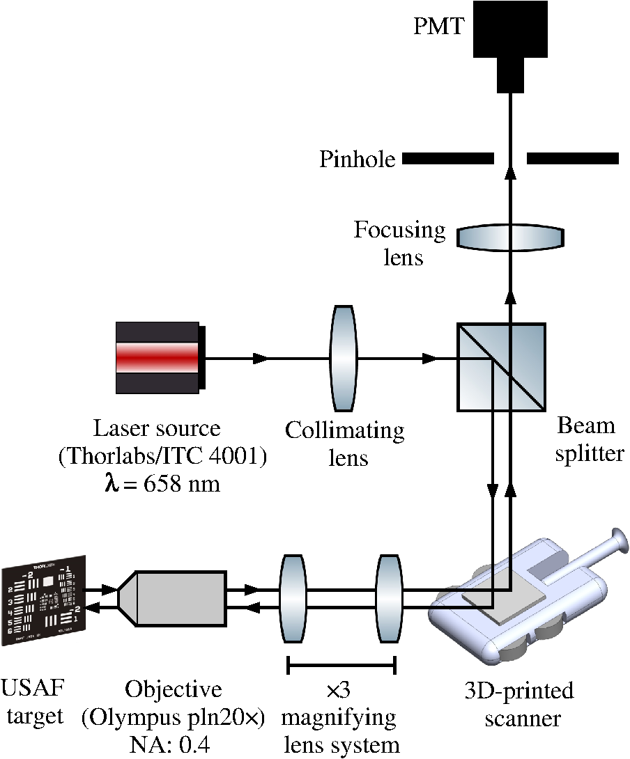 Performance of a three-dimensional-printed microscanner in a laser