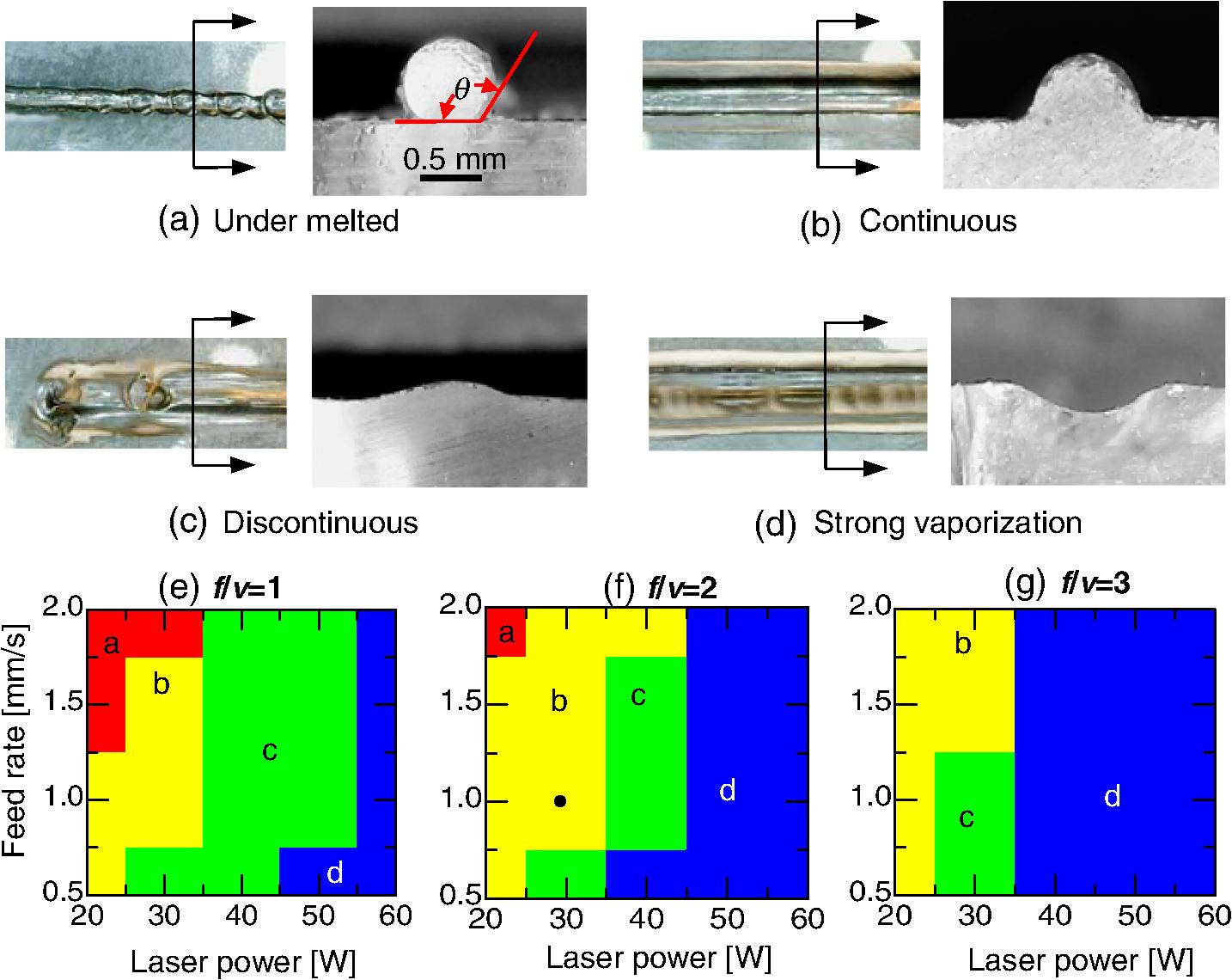 Additive manufacturing of transparent fused quartz