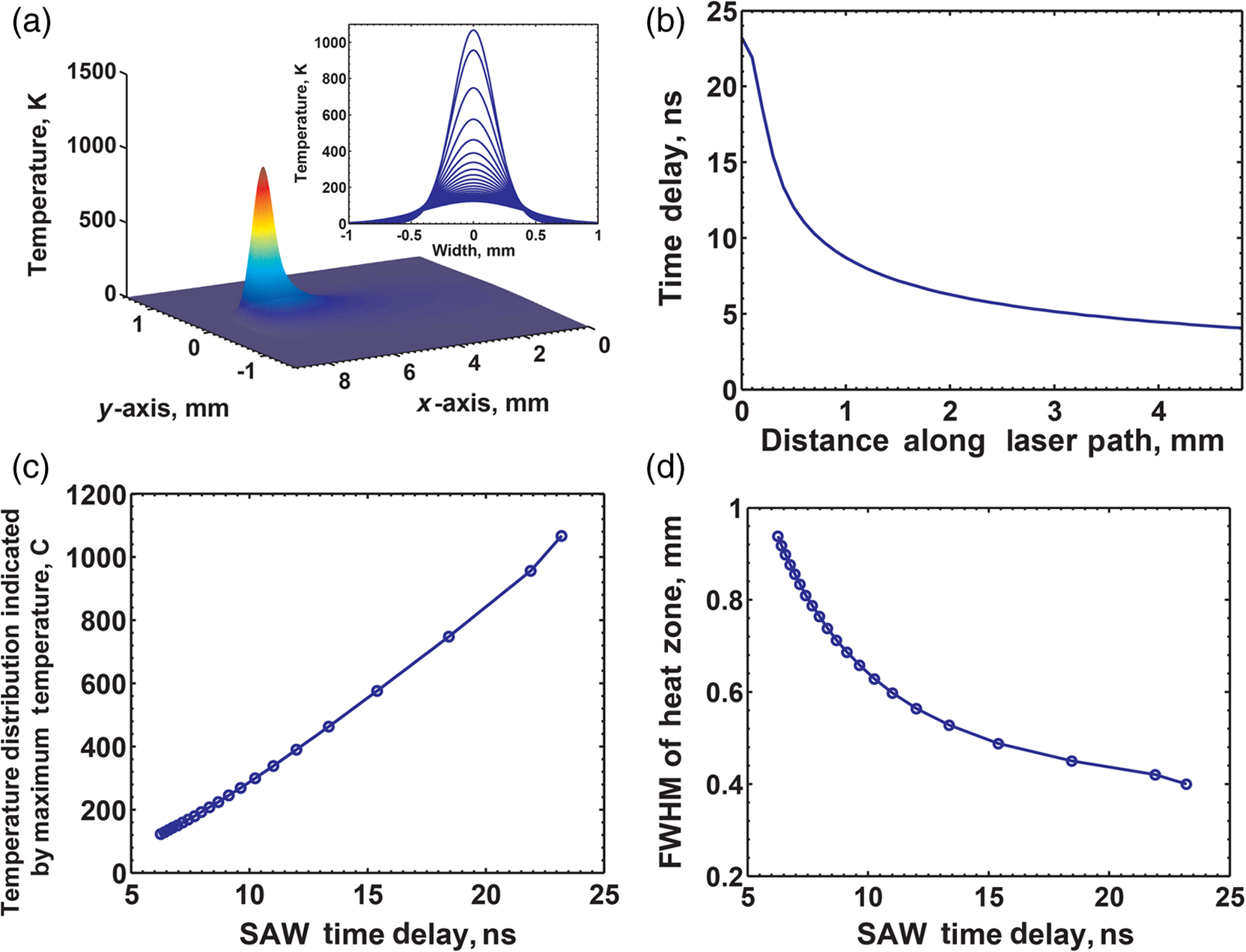 Utility Of Optical Heterodyne Displacement Sensing And Laser Application Note Visiblelaser Driver Has Digitally Controlled Power Data In C D Are Plotted As A Guide To The Process Engineer Who Measures Saw Arrival Time Can Discern Maximum Temperature Along Path