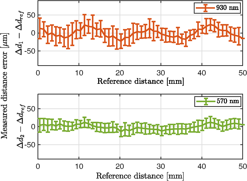 Simultaneous distance measurement at multiple wavelengths using the mean and standard deviation of residuals between measured distances and reference distances as a function of relative distances fandeluxe Choice Image