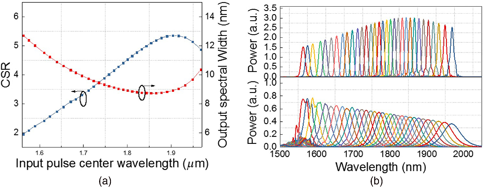 All Optical Spectral Quantization Scheme Based On Cascaded Comparator Provides Adjustable Hysteresis Window Power Content From Width As A Function Of The Center Wavelength Input Pulse And B Comparison Spectra Both Output Cssw2 Cssw 2 Cssw1 1