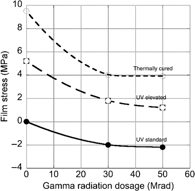 Effect of gamma radiation on the stability of UV replicated