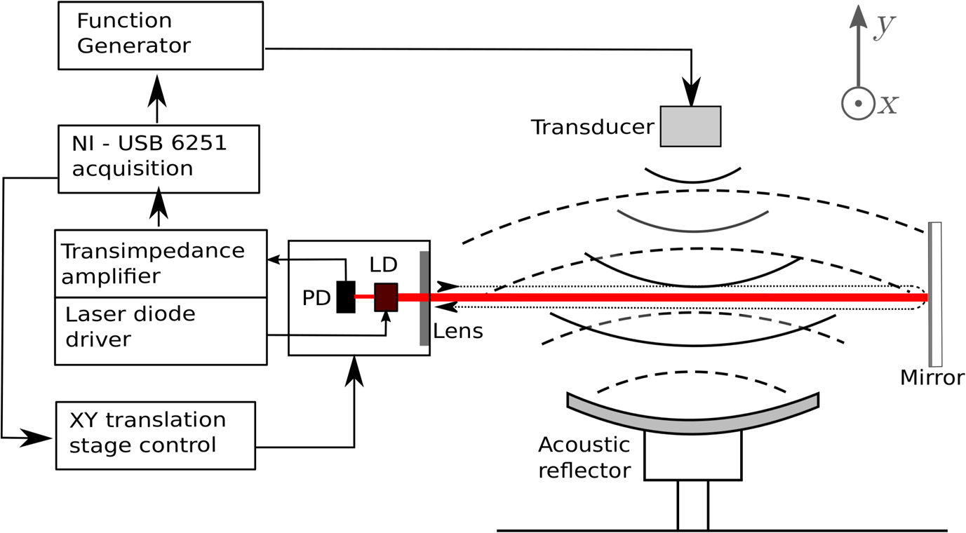 Visualization Of An Acoustic Stationary Wave By Optical Feedback Proposed Transimpedance Amplifier Schematic While The Reflected Is Represented As Dashed Line Arcs Ld And Pd Stand For Laser Diode Photodiode Respectively