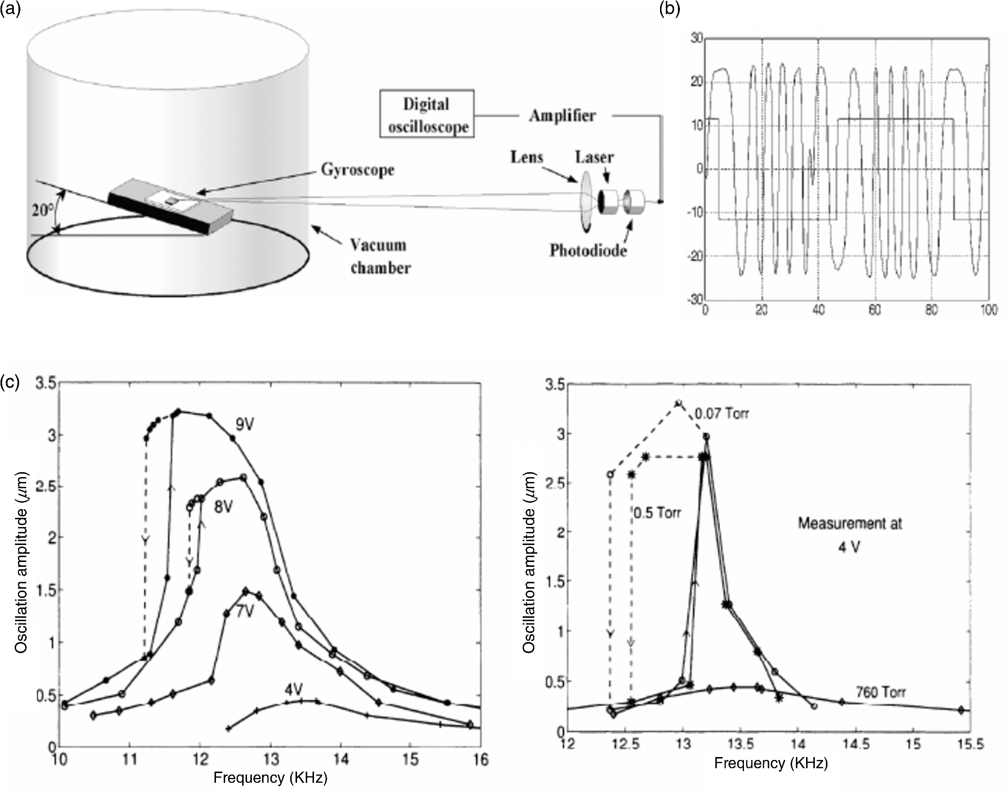 overview of self mixing interferometer applications to mechanical