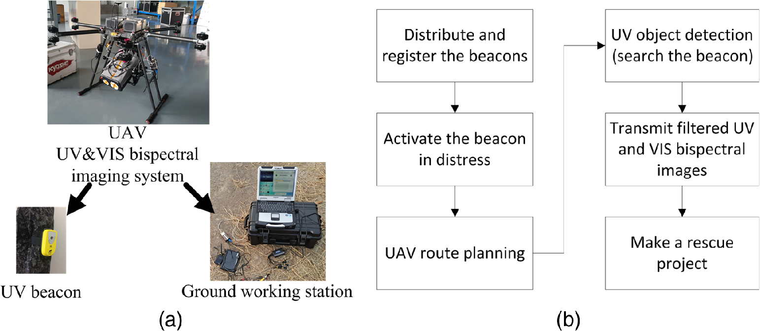 Solar Blind Ultraviolet Object Detection Based On The Simple Metal Detector Circuit Moreover Rain Sensor Diagram Uv And Vis Bispectral Imaging Rescue System A Schematic Of Systems Structure B Work Flow
