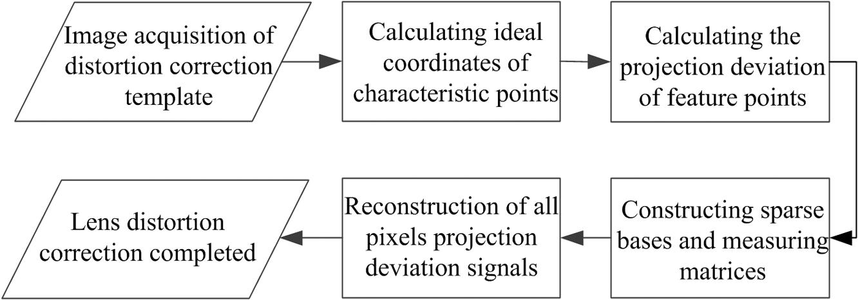 Lens distortion correction method based on cross-ratio invariability