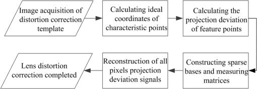 Lens distortion correction method based on cross-ratio