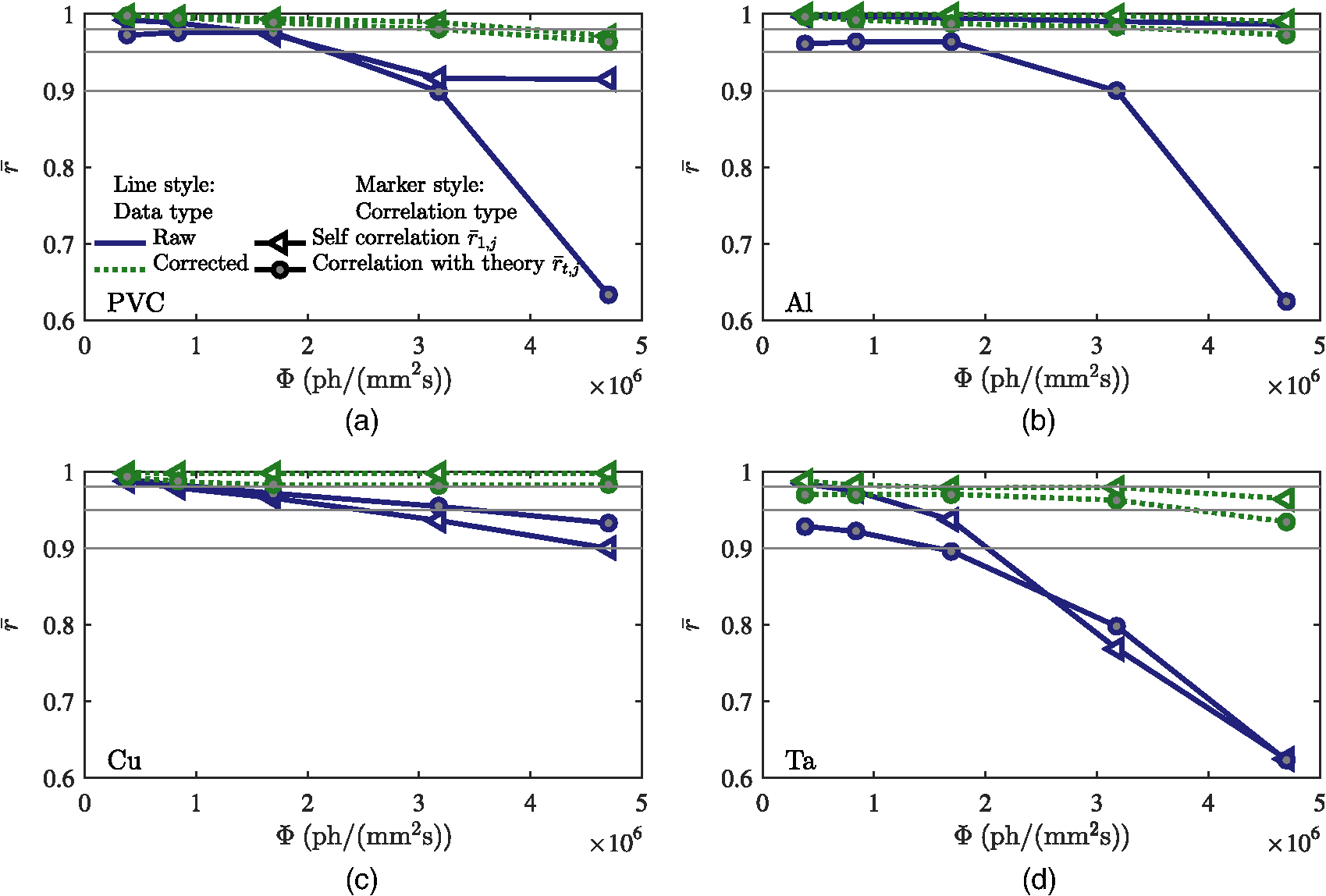 Spectral Correction Algorithm For Multispectral Cdte X Ray Detectors Cascaded Form C Dry Contact Wiring Schematic Fig 11