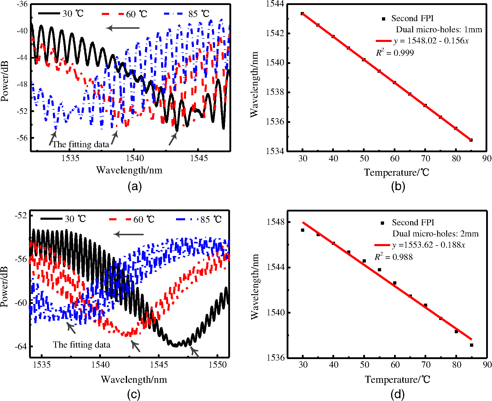 Temperature Dependence Of Microhole Based Fiber Fabryperot Figure 1 Optical Switches Sensors 1a Shows A Is Mm C Spectra Sensor In Water Distance Between Microholes 2 And D Fitting Curve Wavelength Shifts Versus Change