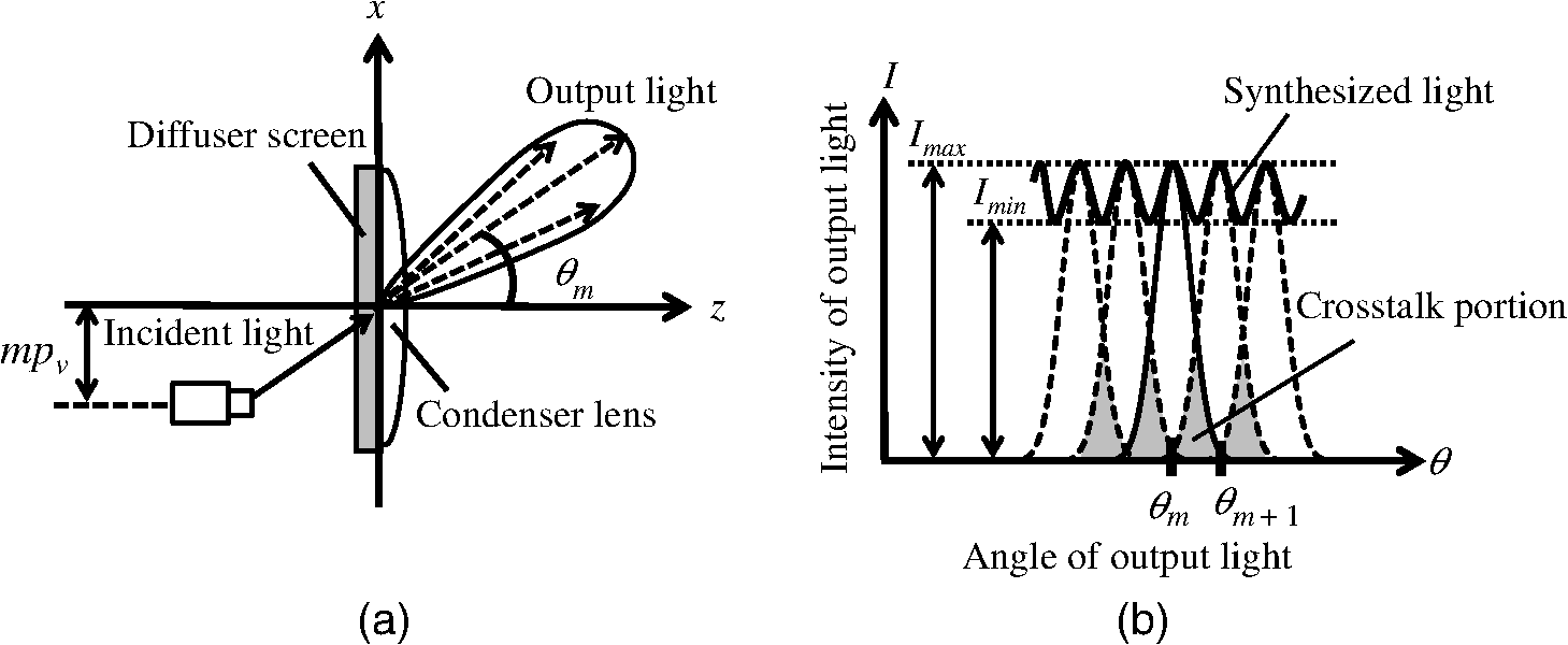 Glasses-free large-screen three-dimensional display and super ... for Condenser Lens Projector  83fiz