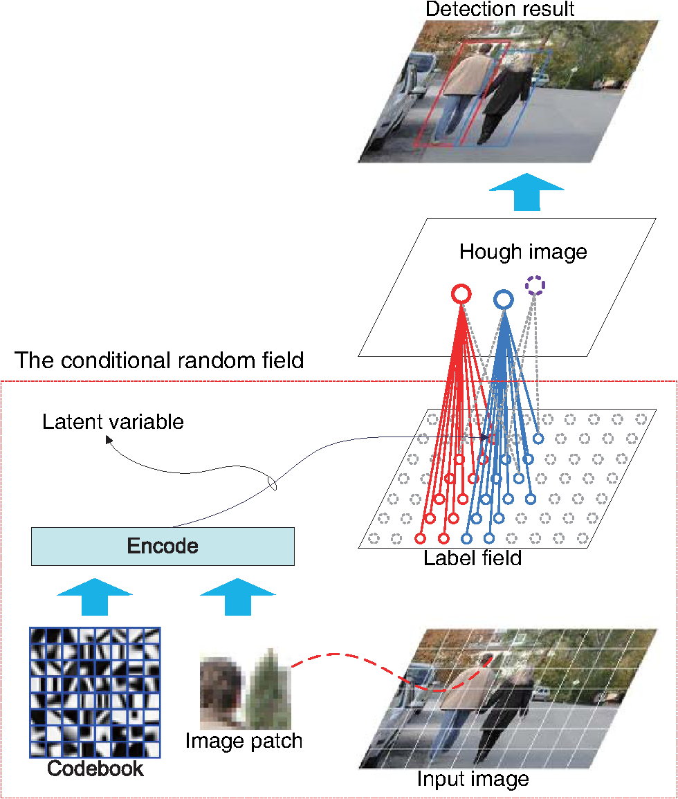 Improved Hough transform by modeling context with conditional random