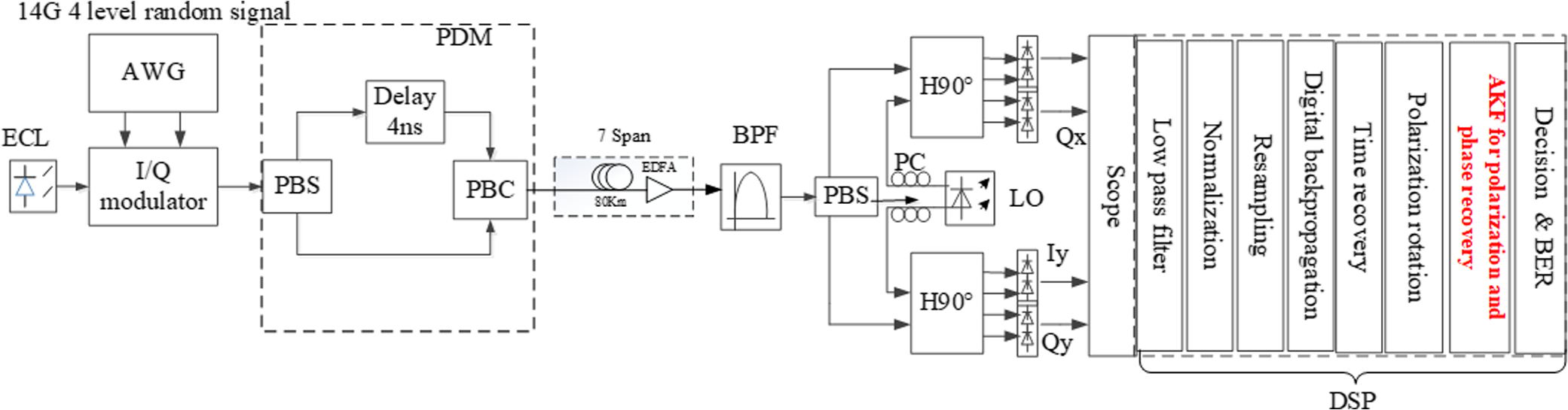 Adaptive Kalman filter for polarization and phase recovery in wide