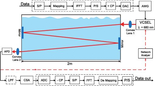 6-m/10-Gbps underwater wireless red-light laser transmission