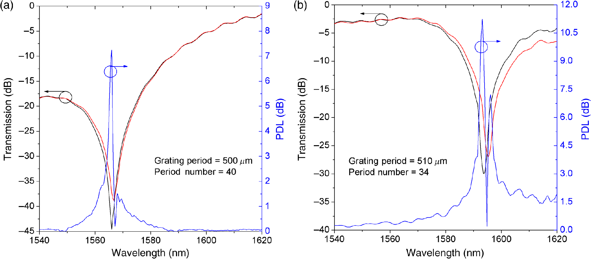 Reduction Of Intrinsic Polarization Dependence In Arc Induced Long Electronics Tutorial Sections 1620 Fig 3