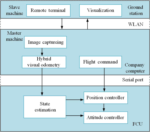Hybrid real-time stereo visual odometry for unmanned aerial