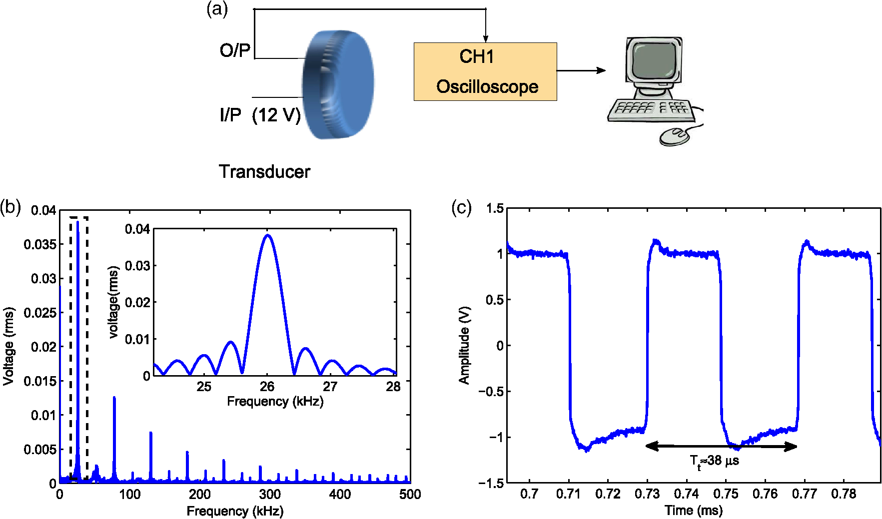 Cost Effective Laser Feedback Sensor For Nanometric Scale Acoustic Ultrasound Transducer Can Be Simulated With A Rlc Circuit As Shown In Characterization Of The Used Source Echo Mode Schematic Setup B Frequency Spectrum Aw Emitted By