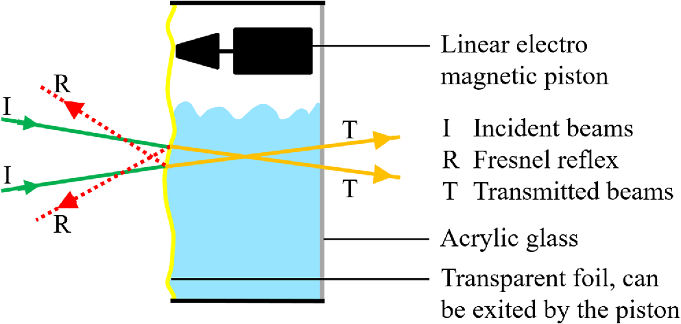 Interferometric velocity measurements through a fluctuating