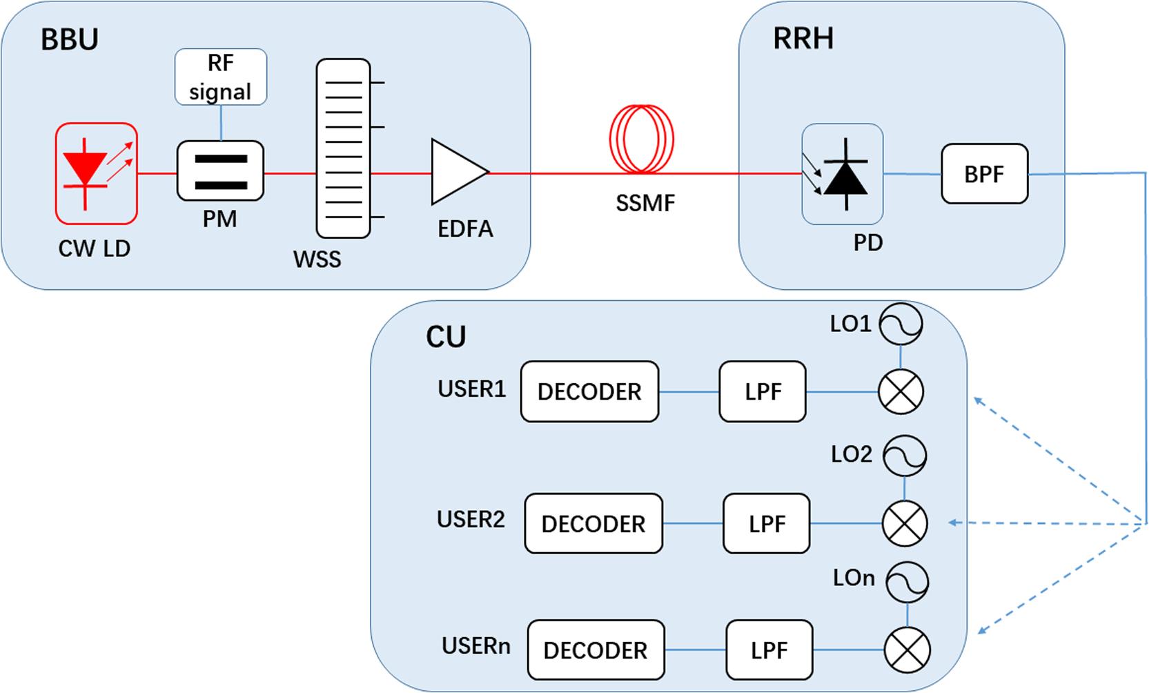 Adaptive millimeter-wave radio generation and transmission of phase