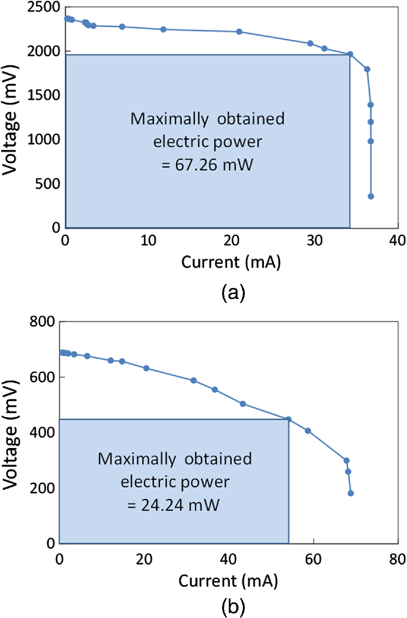 Experimental Demonstration Of Optical Wireless Power Transfer With A In An Electric Circuit Is The Product Multiplication Maximum From Solar Cell And Pd Yield 6726 2424 Mw For Load Resistances 55 56 Respectively