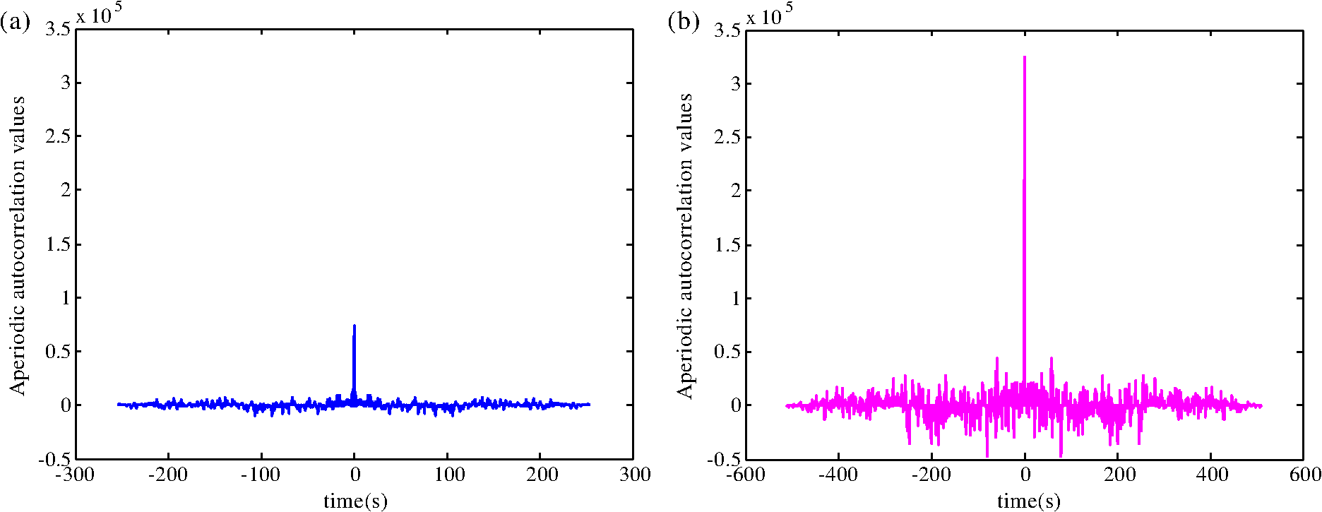 Peak-to-average power ratio reduction for DCO-OFDM