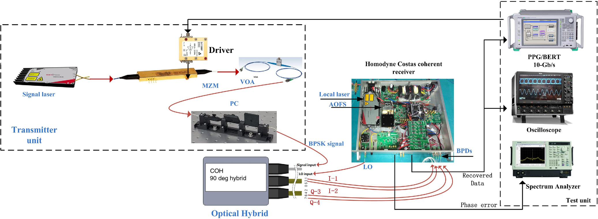 Investigation Of Signal Power Splitting Ratio For Bpsk Homodyne Figs 1and 2 Shows Transmitter And Receiver Circuit Respectivelythe Fig