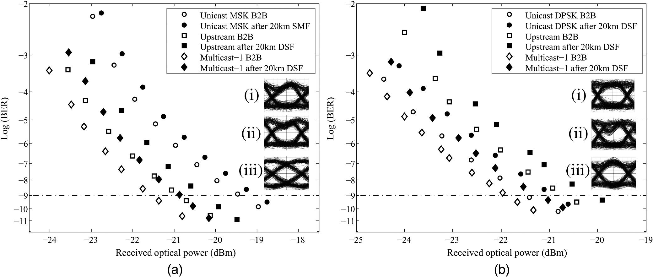 Wavelength division multiplexed passive optical network