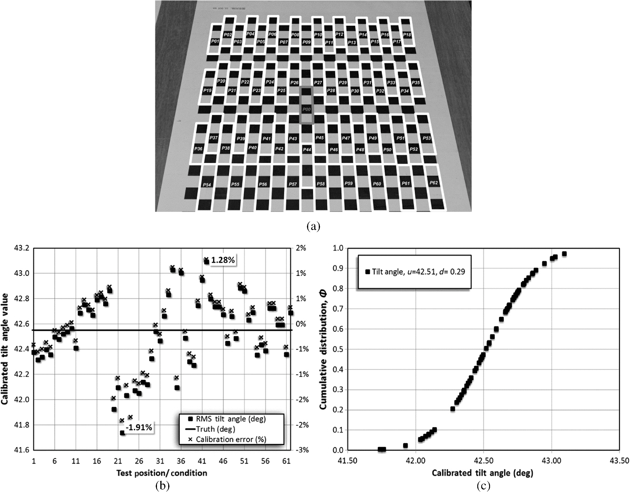 Trapezoid pixel array complementary metal oxide semiconductor image