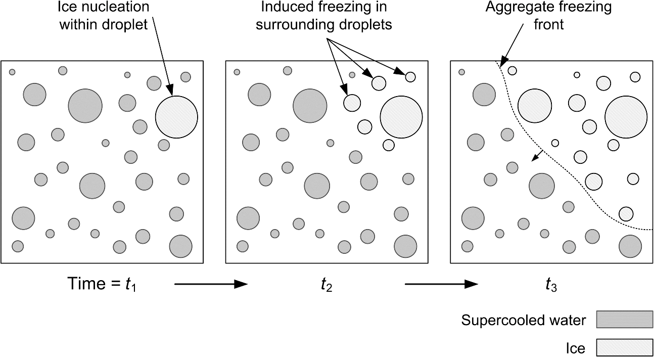 Optonumerical Technique For Mapping Freezing Droplet Interactions On Process Flow Diagram Numbering Propagation Of An Aggregate Interdroplet Front During The Earliest Stage Condensation Frosting