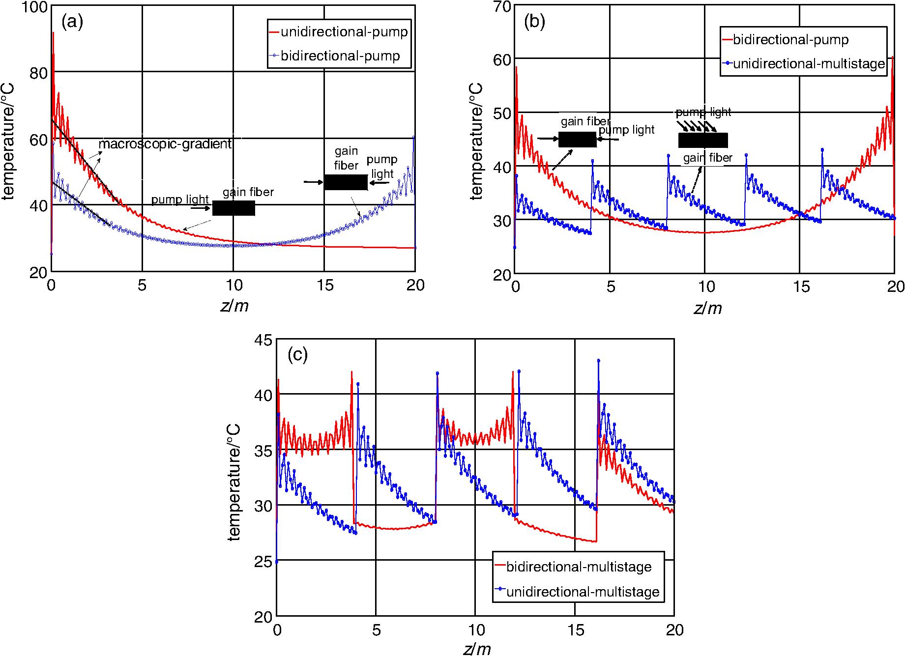 Analysis Of Laser Efficiency And Thermal Effects In Kilowatt Fiber Gnoringopticalsensor Sensorcircuit Circuit Diagram Seekiccom Fig 7