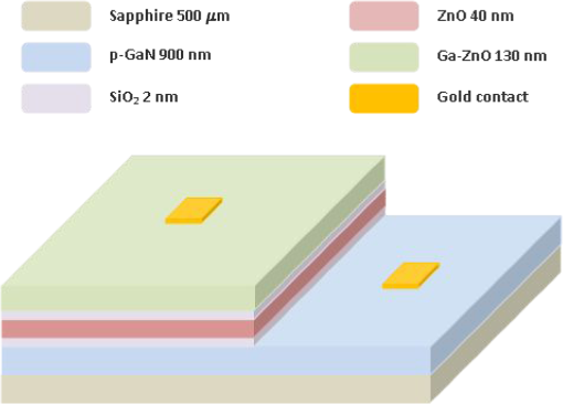Zinc Oxide - A Material for Micro- and Optoelectronic Applications