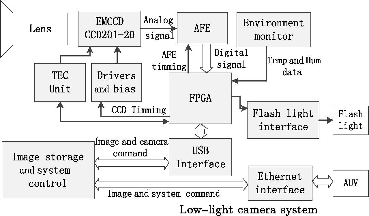 Ultra Low Light Level Digital Still Camera For Autonomous Underwater Strobe Circuit Related Keywords Suggestions Fig 1