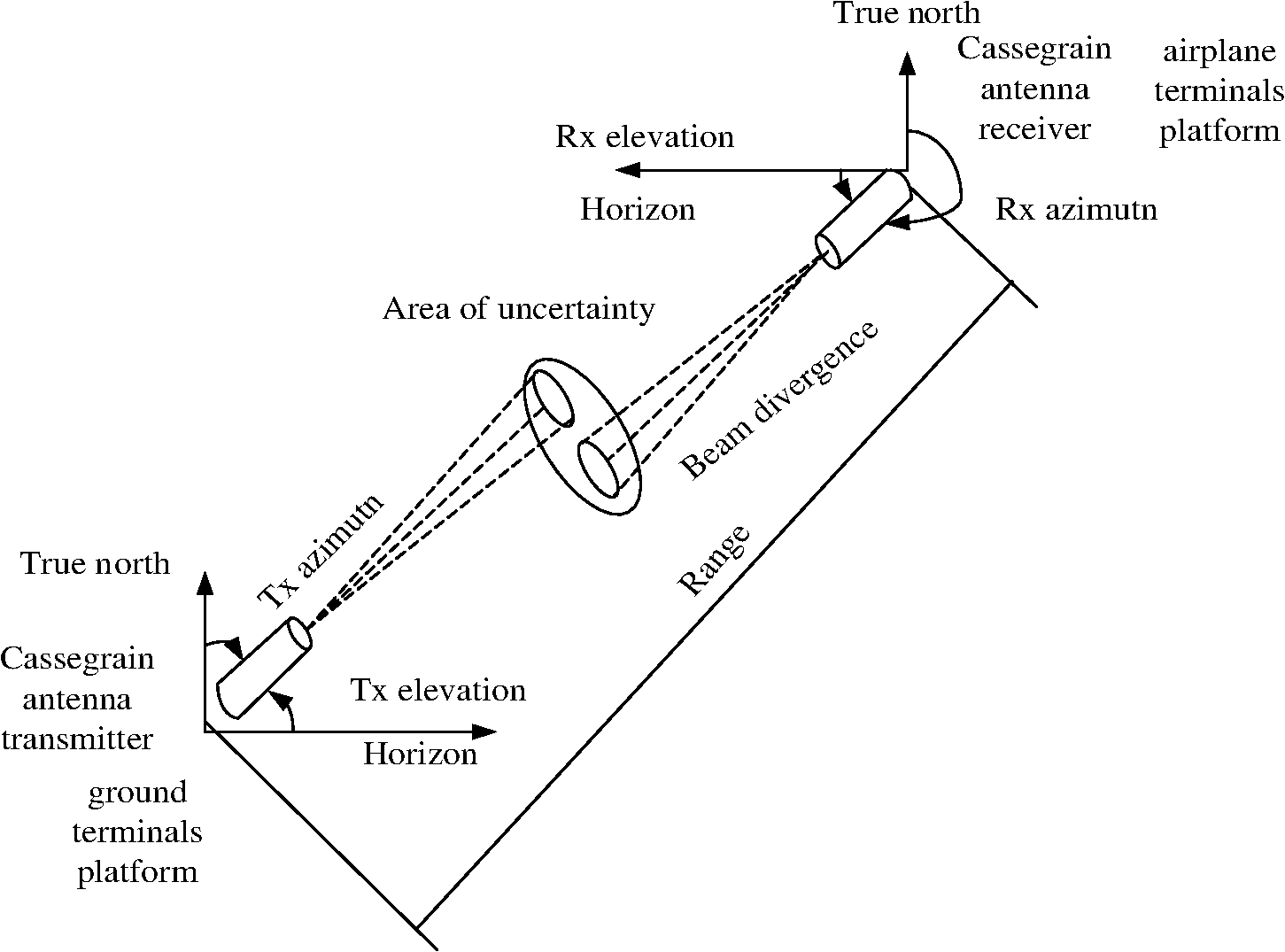 improving line of sight pointing accuracy of laser munication VLF Receiver Schematic fig 3