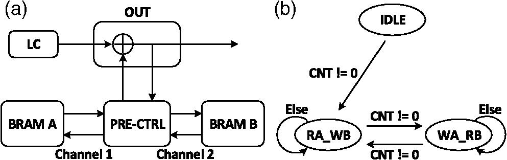 Self-adaptive method for performance enhancement of sweep-velocity