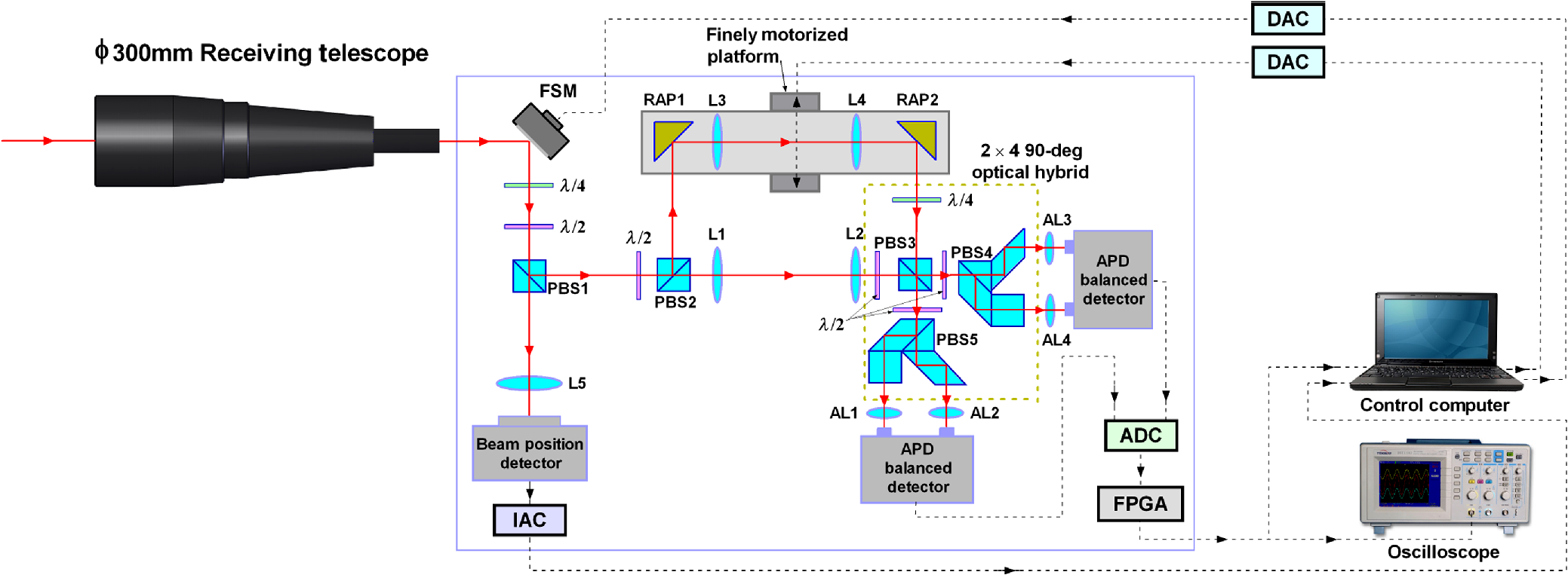 Sensors Free Fulltext Dualphase Lockin Amplifier Based On Fpga