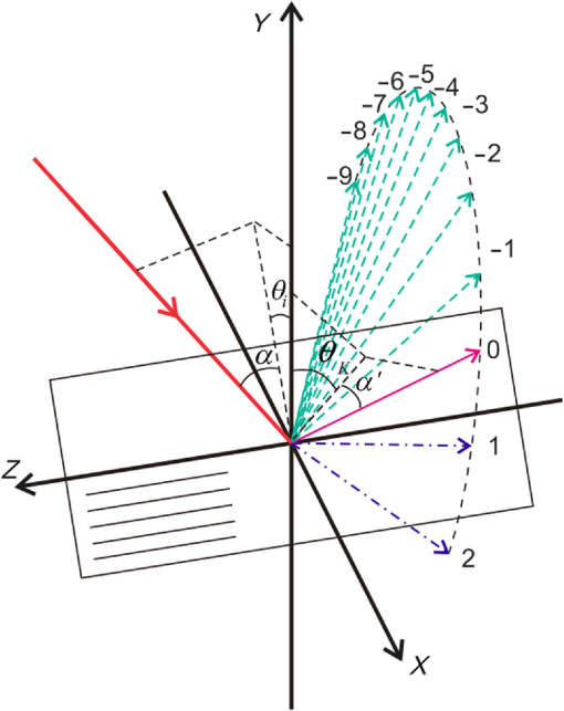 Design And Measurement Of Convex Grating In Conical Diffraction