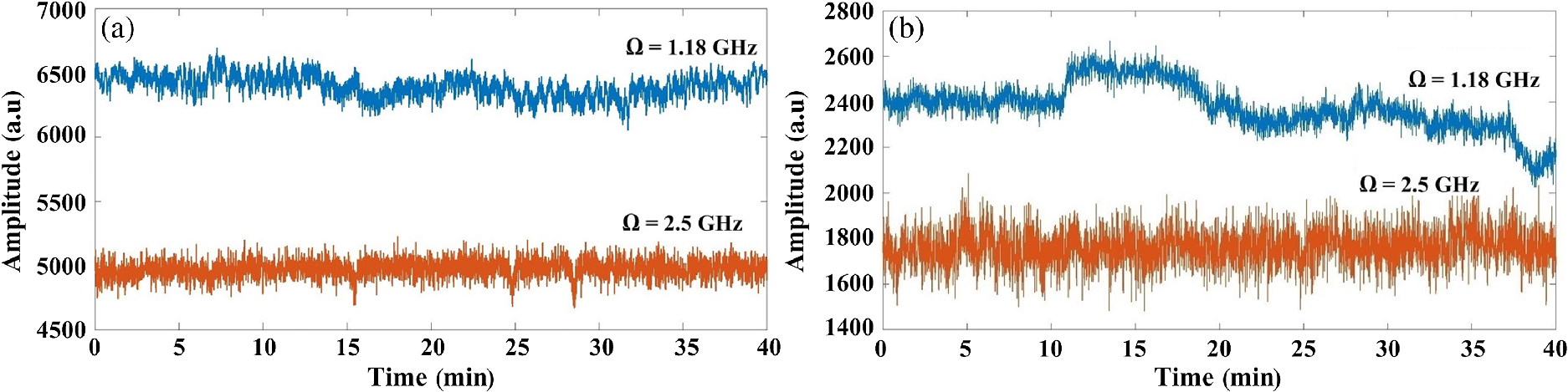 Molecular dispersion spectroscopy in a CO2-filled all-fiber