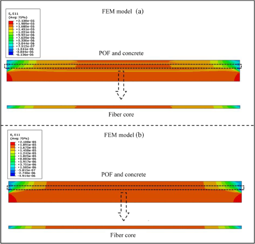 Analysis of strain transfer between surface-bonded plastic